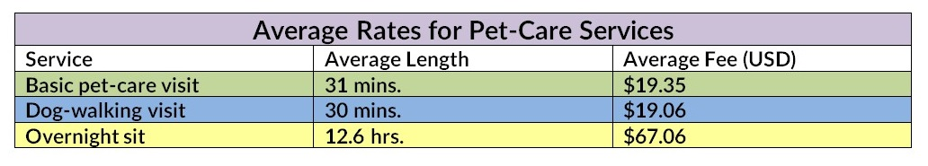 Setting and raising your pet-sitting rates